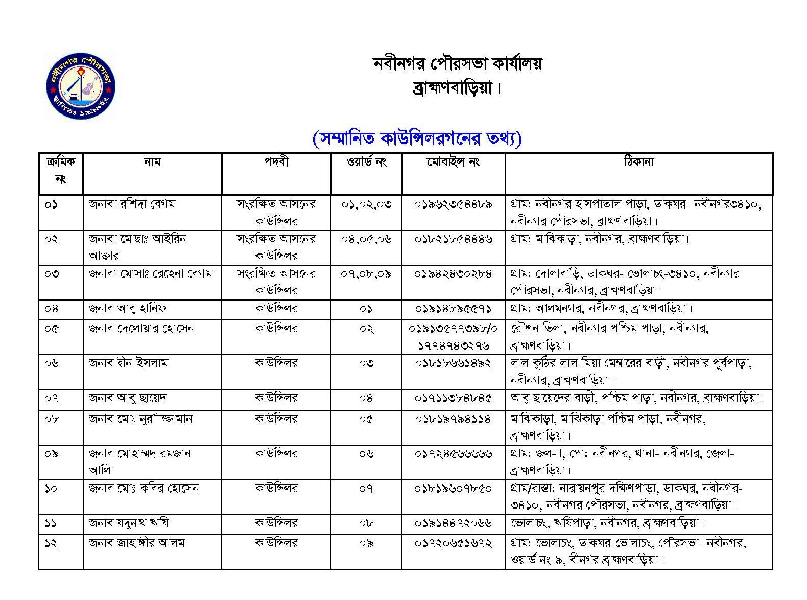 Date of Comisionar